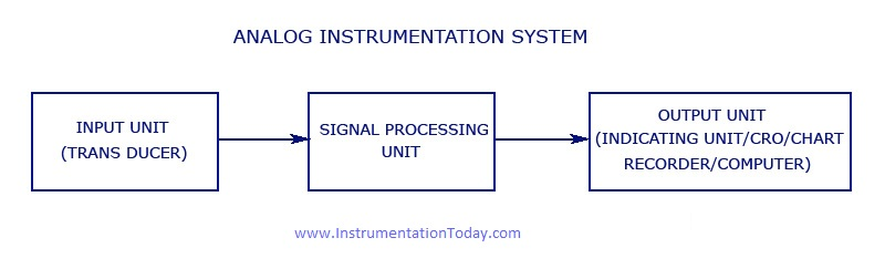 instrumentation systems - digital and analog instrumentation,Block diagram,Block Diagram Of Transducer