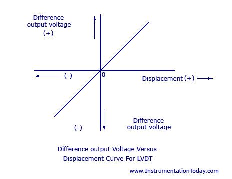 Difference output Voltage Vs Displacement Curve