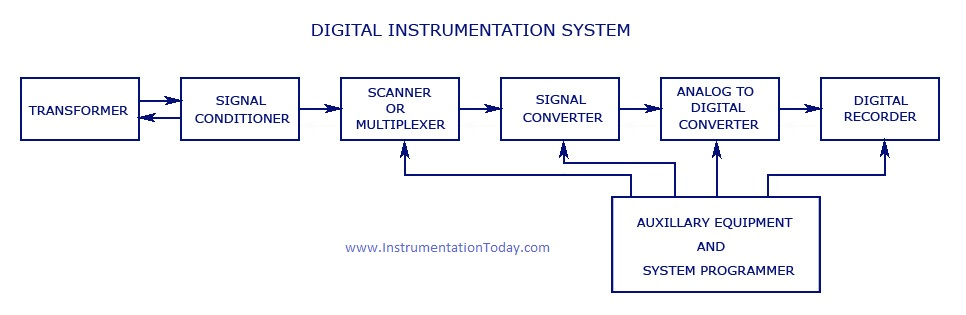 instrumentation systems - digital and analog instrumentation, Wiring block
