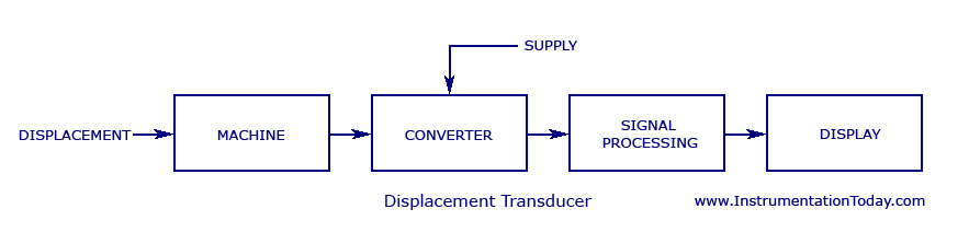 linear displacement transducer,working,types,circuit diagrams,Block diagram,Block Diagram Of Transducer