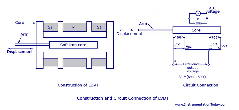 displacement transducers lvdt construction