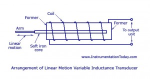 Linear Motion Variable Inductance Transducer