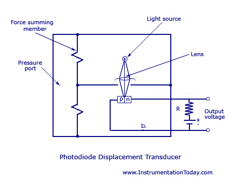 Linear Displacet Transducer,working,types,circuit diagrams