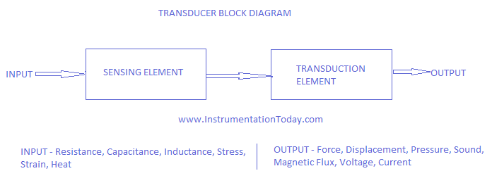 transducers- definition,types,passive and active transducer, Wiring block