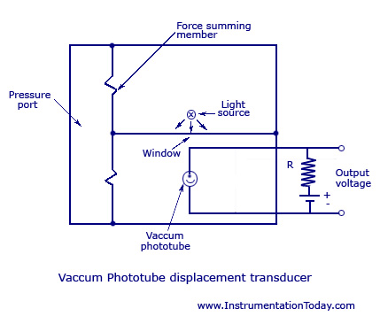 Vaccum Photo-Tube Transducer