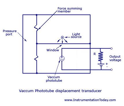 Vaccum Photo-Tube Transducer