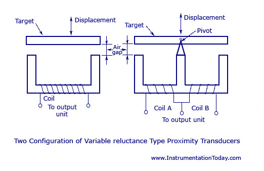 Variable Reluctance Type Proximity Transducers