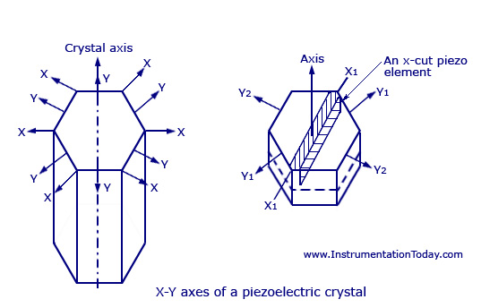 X-Y Axes of a Piezoelectric Crystal