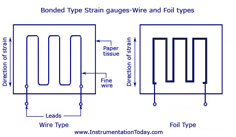Bonded Type Strain Gauges