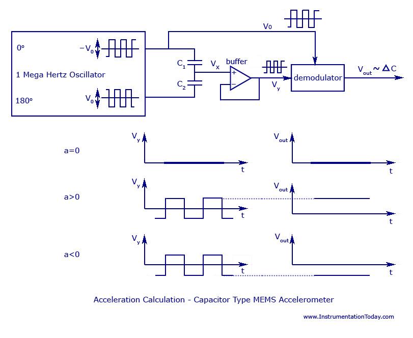 Capacitor Type MEMS Accelerometer
