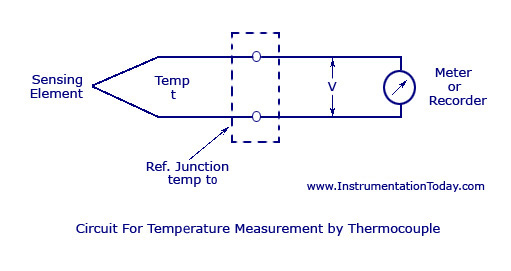 Circuit for Temperature Measurement by Thermocouple thermocouple working,types e,j,k,t,s,r,grounding,thermopile,advantages thermocouple wiring diagram at bayanpartner.co