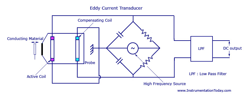 eddy current transducer-sensor,measurement,working,circuit diagram, Wiring block