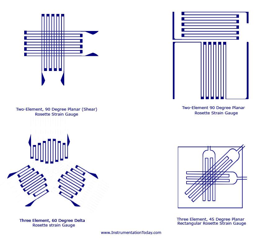 Gauge Configurations