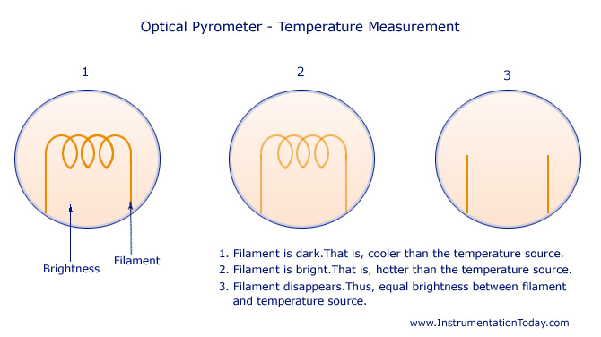 Optical Pyrometer-Temperature Measurement