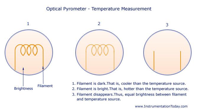 Optical Pyrometer-Temperature Measurement