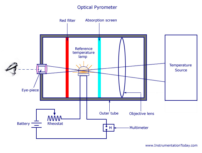 Optical Pyrometer - Working