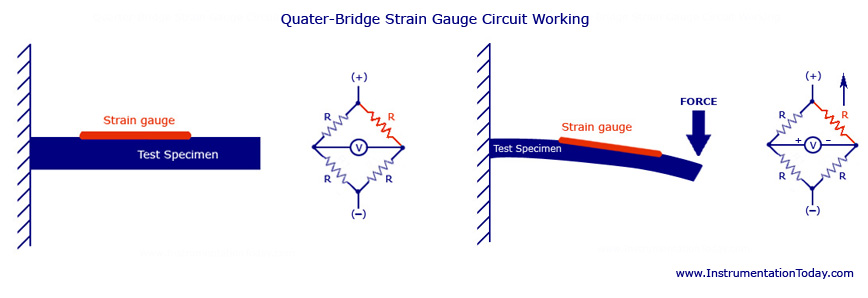 Quarter Bridge Strain Gauge Circuit-Working