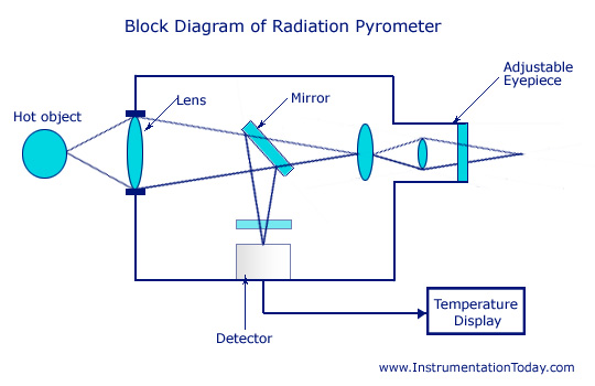 pressure transducer working principle pdf