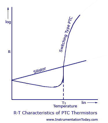 Resistance Temperature Characteristic of Silistor and Switching Type PTC