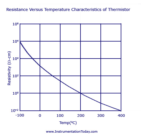 Ptc thermistor graph for 10k ohm thermistor table