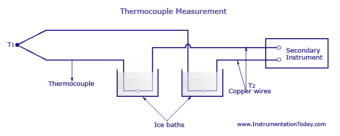 Thermocouple Measurement