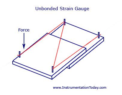Unbonded Strain Gauge