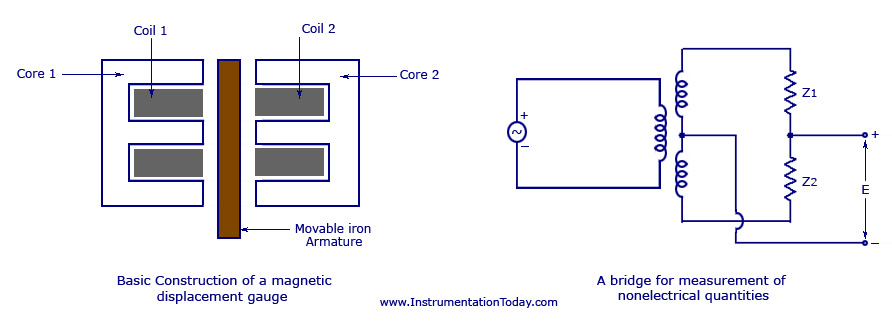 Variable Inductance Type Strain Gauge