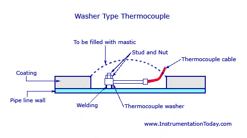 Washer Type Thermocouple
