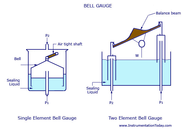 Bell Gauge