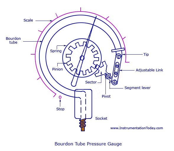 bourdon tube pressure gauge Pressure gauges bourdon tube pressure gauges prosense mechanical dial pressure gauges are available in a variety of configurations for use.