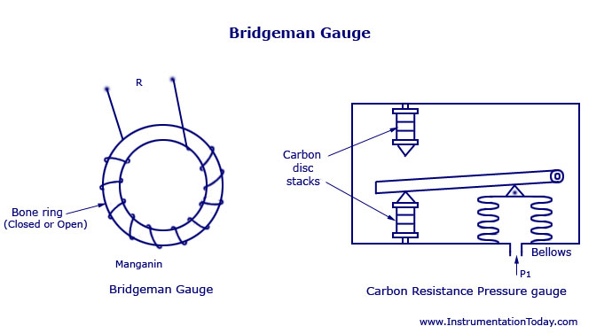 Bridgeman Gauge