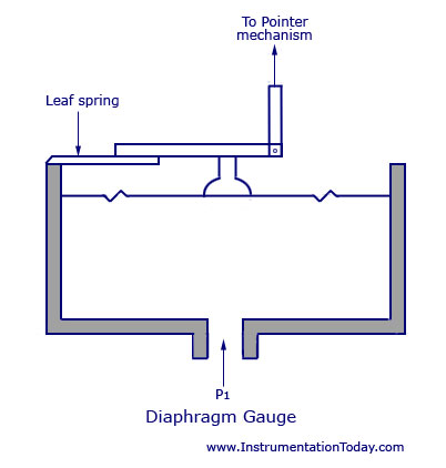Diaphragm Pressure Transducerworkingtypescapsulescorrugated. Diaphragm Pressure Transducerworkingtypescapsulescorrugated Diaphragms. GM. Diagram Of A Diaphragm At Scoala.co