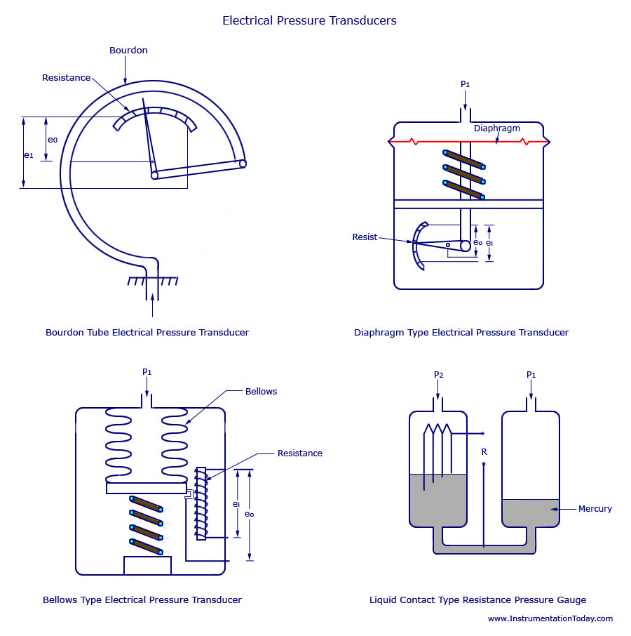 electrical pressure transducers