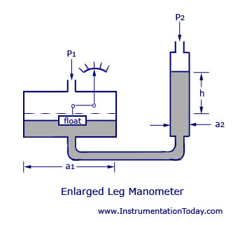 Enlarged Leg Manometer