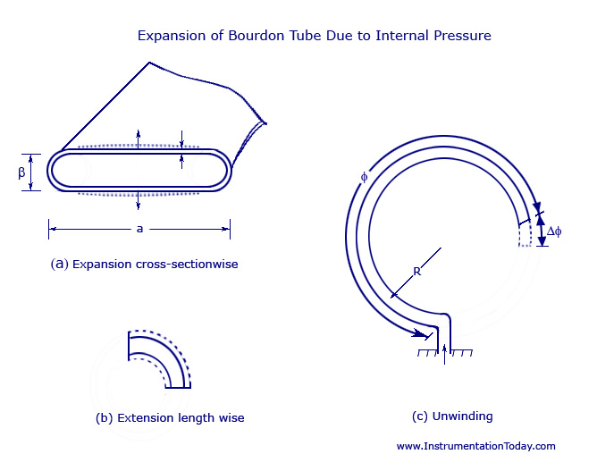 Expansion of Bourdon Tube Due to Internal Pressure