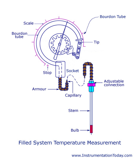 Filled System Temperature Measurement
