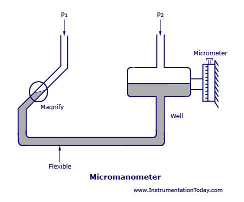 Micromanometer