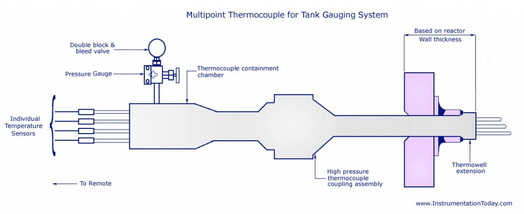 Multipoint Thermocouple for Tank Gauging System