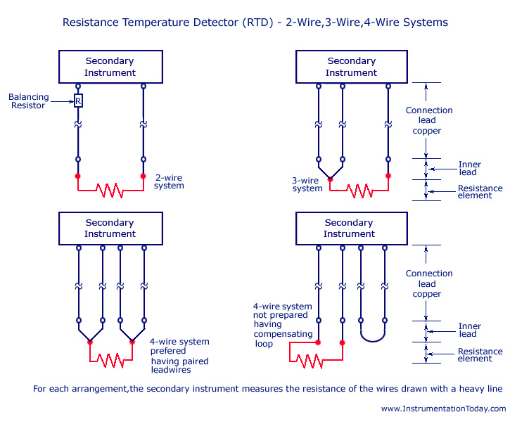 resistance temperature detector rtd working types 2 3 and 4 wire resistance temperature detector rtd 2 wire 3 wire 4 wire
