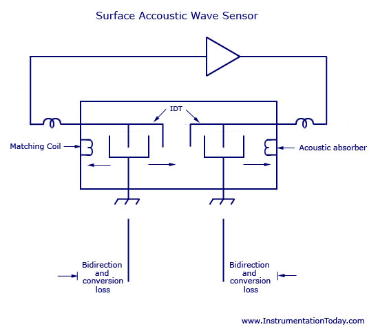 Surface Accoustic Wave (SAW) Sensor