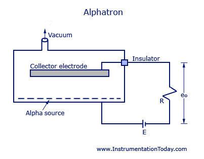Alphatron Vacuum Gauge