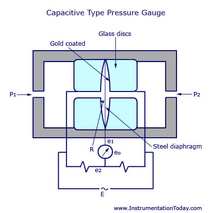 Capacitive pressure sensor