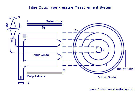 Fibre Optic Type Pressure Measurement System