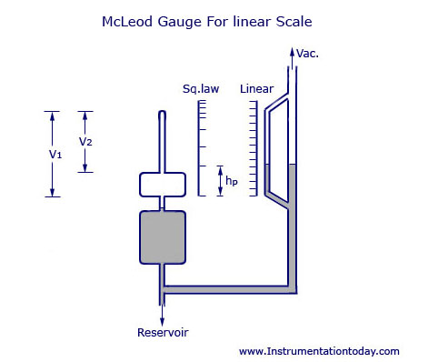 McLeod Gauge For Linear Scale