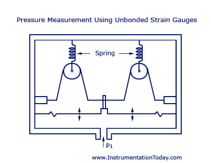 Pressure Measurement Using Unbonded Strain Gauges