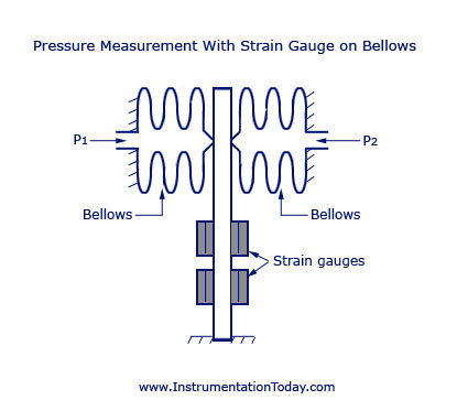 Pressure Measurement With Strain Gauge on Bellows
