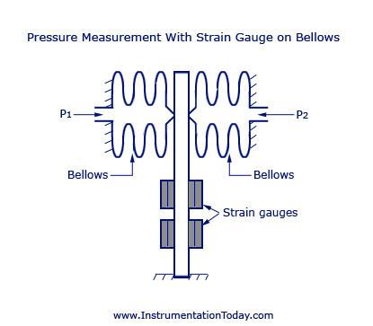 Stran Gauge Pressure Sensor Working Construction Circui Diagrams
