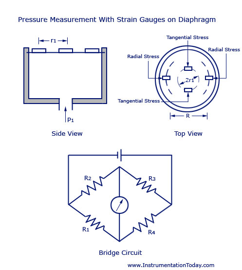 Pressure Measurement With Strain Gauges on Diaphragm