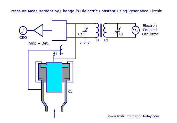 Pressure Measurement by Change in Dielectric Constant Using Resonance Circuit