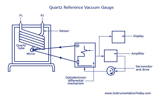 Quartz Reference Vacuum Gauge